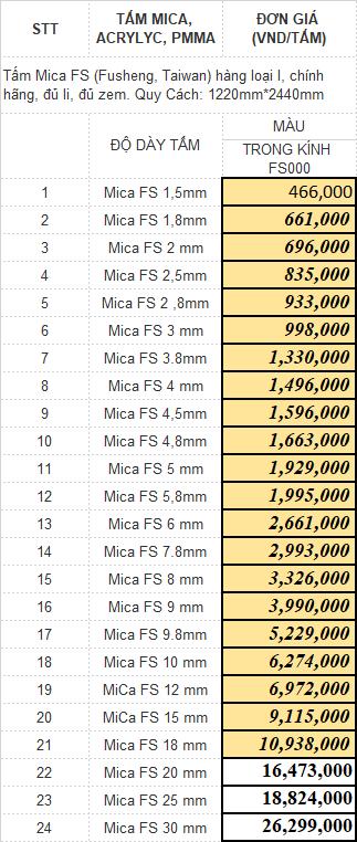 Bảng báo giá tấm nhựa mica trong suốt thay kính FS000